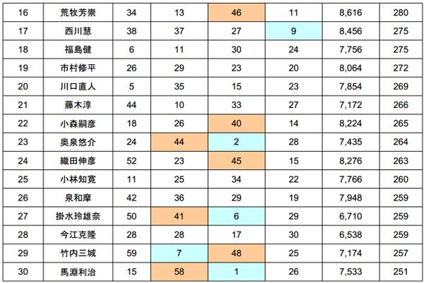 JB TOP50 2014 第4戦 桧原湖 最終日結果 栄冠は誰の手に!?_007