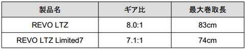 REVO LTZにLIMITED7(リミテッド7)が新登場!限定生産!_001