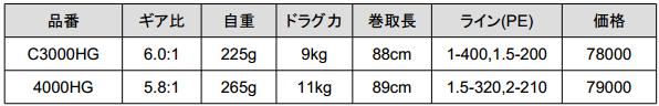 シマノ「14ステラ」にC3000HG他、待望の新番手が追加!