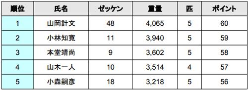 JB TOP50 2014 第5戦 今年も荒れる旧吉野川!?という初日結果 002