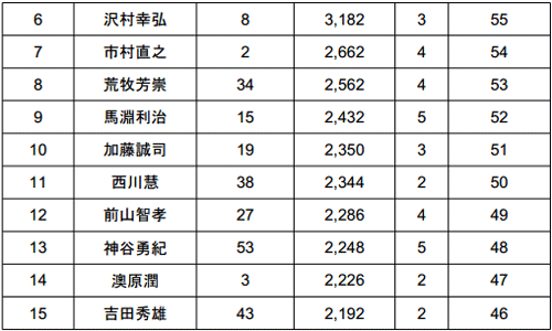 JB TOP50 2014 第5戦 今年も荒れる旧吉野川!?という初日結果 003
