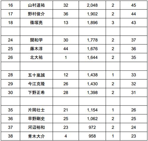 JB TOP50 2014 第5戦 今年も荒れる旧吉野川!?という初日結果 004
