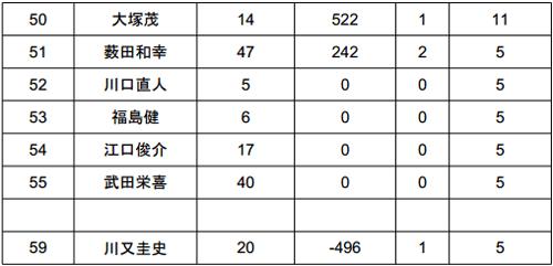 JB TOP50 2014 第5戦 今年も荒れる旧吉野川!?という初日結果 005