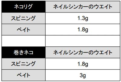 DSTYLE「トルキーストレート」が発売!推奨フックや使い方など_003