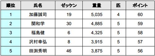 2014 JB TOP50 第5戦 ノーフィッシュ続出の旧吉野川!?年間王者は?_002