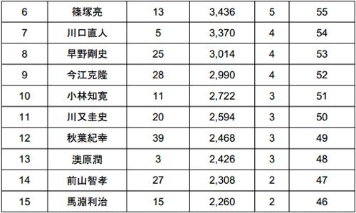 2014 JB TOP50 第5戦 ノーフィッシュ続出の旧吉野川!?年間王者は?_003