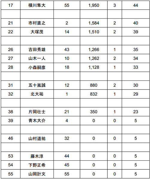 2014 JB TOP50 第5戦 ノーフィッシュ続出の旧吉野川!?年間王者は?_004