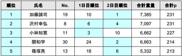2014 JB TOP50 第5戦 ノーフィッシュ続出の旧吉野川!?年間王者は?_005