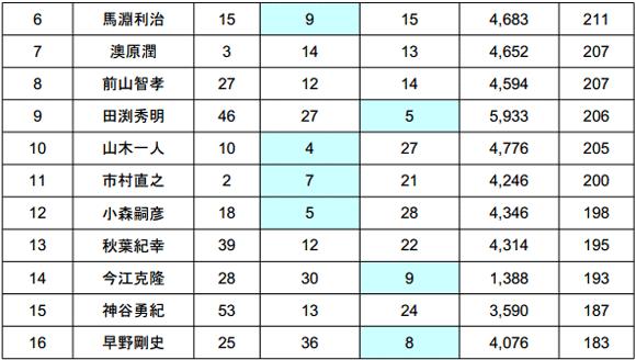 2014 JB TOP50 第5戦 ノーフィッシュ続出の旧吉野川!?年間王者は?_006
