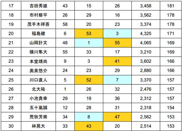 2014 JB TOP50 第5戦 ノーフィッシュ続出の旧吉野川!?年間王者は?_007