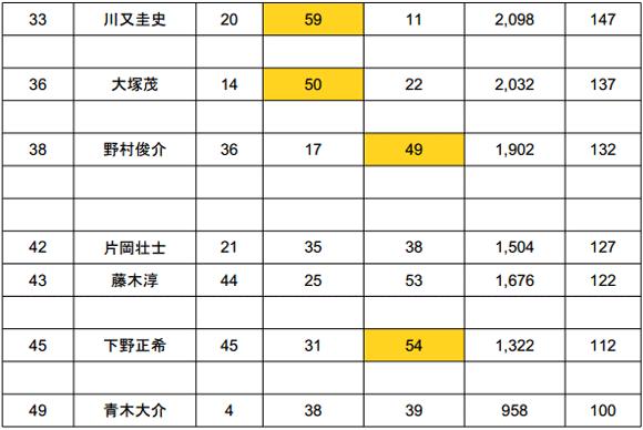 2014 JB TOP50 第5戦 ノーフィッシュ続出の旧吉野川!?年間王者は?_008