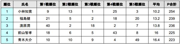 2014 JB TOP50 第5戦 ノーフィッシュ続出の旧吉野川!?年間王者は?_009