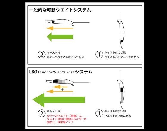 """メガバス「マリンギャング」新可動ウエイトシステム""""LBO""""搭載!_003"""