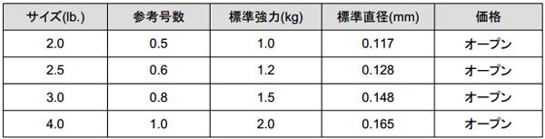 DUEL「ハードコア アジ・メバルFC/CN」が新登場!ライトゲーム用ライン_003