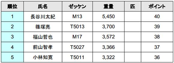 ジャパンスーパーバスクラシック2014 初日結果 TOPは5kgオーバー!_002