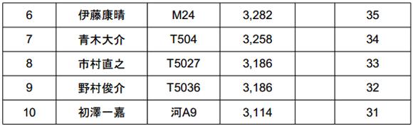 ジャパンスーパーバスクラシック2014 初日結果 TOPは5kgオーバー!_003
