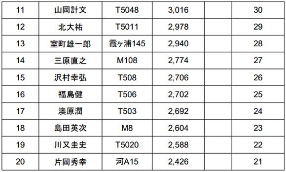 ジャパンスーパーバスクラシック2014 初日結果 TOPは5kgオーバー!_004