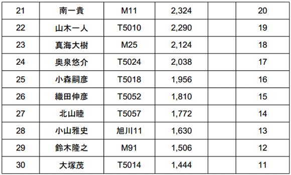 ジャパンスーパーバスクラシック2014 初日結果 TOPは5kgオーバー!_005