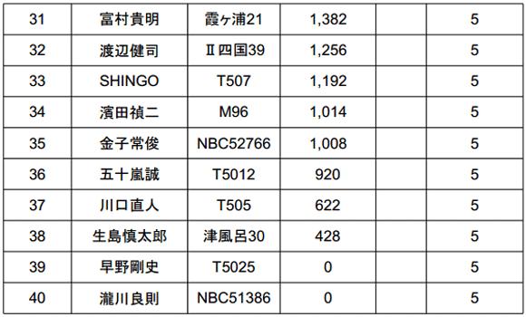 ジャパンスーパーバスクラシック2014 初日結果 TOPは5kgオーバー!_006