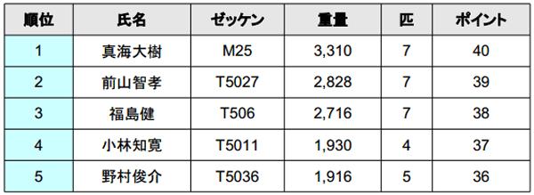 ジャパンスーパーバスクラシック2014 2日目結果 優勝は誰だ!?_002
