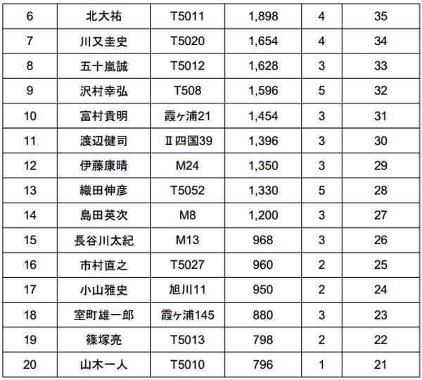 ジャパンスーパーバスクラシック2014 2日目結果 優勝は誰だ!?_003