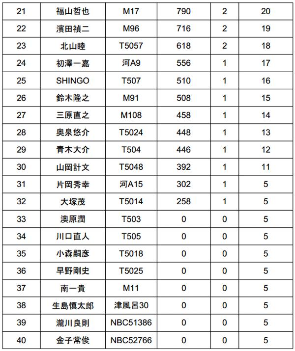 ジャパンスーパーバスクラシック2014 2日目結果 優勝は誰だ!?_004