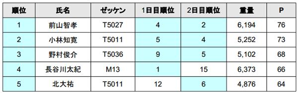 ジャパンスーパーバスクラシック2014 2日目結果 優勝は誰だ!?_005