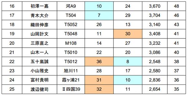 ジャパンスーパーバスクラシック2014 2日目結果 優勝は誰だ!?_007