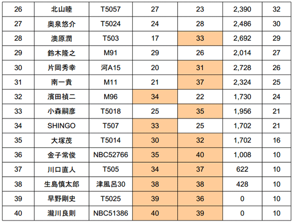 ジャパンスーパーバスクラシック2014 2日目結果 優勝は誰だ!?_008