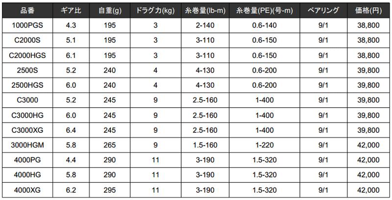 15ツインパワー&SWがフルモデルチェンジして新発売!_003