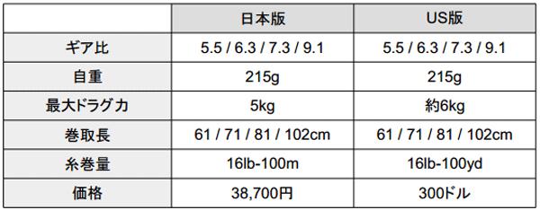 日本版ジリオンTWSのスペック・価格をUS版と比べてみよう!_002