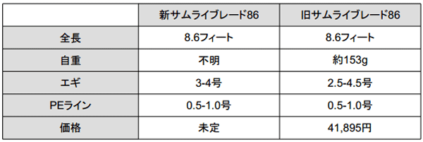 カンジ「サムライブレード86 インヘリター」が生まれ変わって新登場!_002