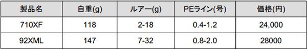 ヤマガ「アーリープラス」あのシーバスロッドが2015年生まれ変わる!_004