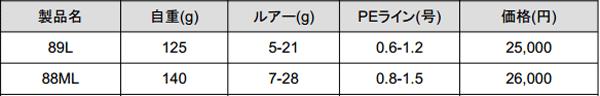 ヤマガ「アーリープラス」あのシーバスロッドが2015年生まれ変わる!_005