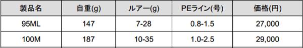 ヤマガ「アーリープラス」あのシーバスロッドが2015年生まれ変わる!_006