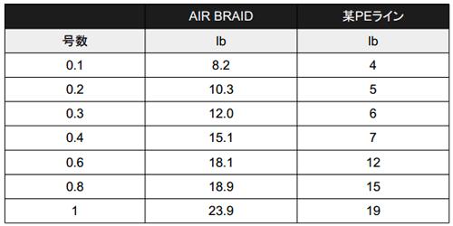 0.1号/8.2lbの最強PEライン「エアブレイド(AIR BRAID)」誕生!_005