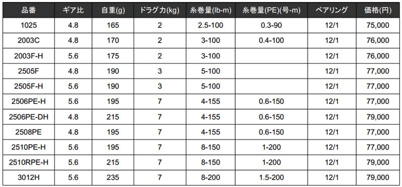 15イグジストの価格・スペックが公開!新番手1025/2003/2505F続々登場!_004
