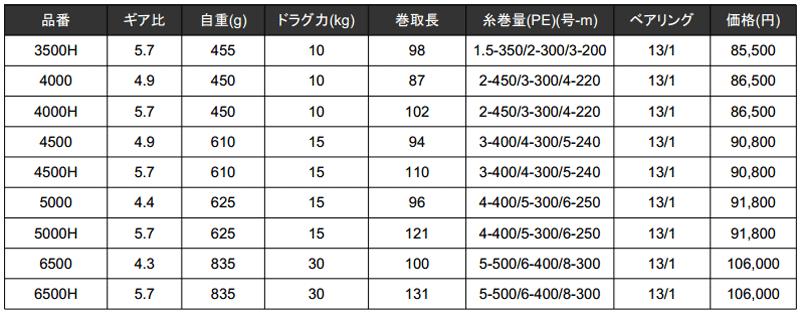 15ソルティガの価格・スペックが正式公開!9機種がラインナップ!_002