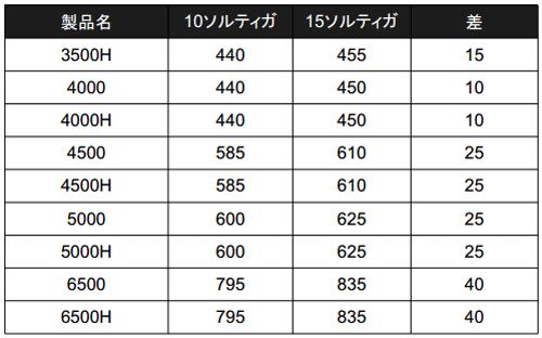 15ソルティガの価格・スペックが正式公開!9機種がラインナップ!_003