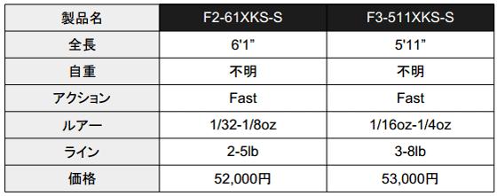 メガバス「霧雨 オールソリッド(F2-61XKS-S/F3-511XKS-S)」が新発売!_002