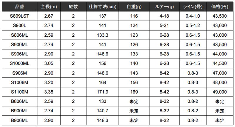 シマノ「ルナミス」がモデルチェンジ!全機種トルザイトリング&ベイトも追加!_002