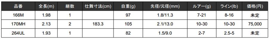ポイズンアルティマ「166M/170MH/264UL」3機種が2015年追加!_002