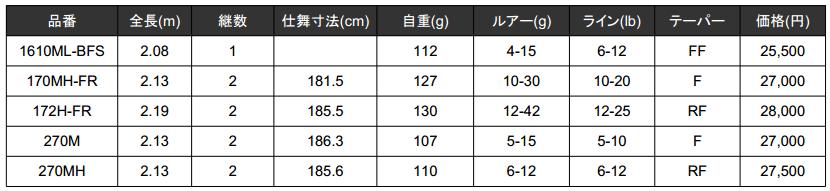 エクスプライド「1610ML-BFS/172H-FR」他3機種が2015年追加!これは人気が出そう_002