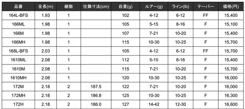 シマノ「ゾディアス」誕生!ハイパワーX採用で1万円を切る機種も!_002