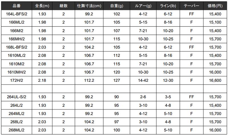 シマノ「ゾディアス」誕生!ハイパワーX採用で1万円を切る機種も!_004