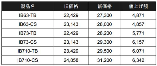 TICTアジングロッド「インバイト」が価格改定(値上げ)!6千円以上高くなるロッドも……_002