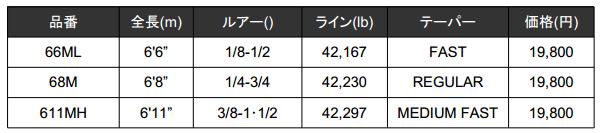 メガバス「ヒューガ(HYUGA)」2万円を切るハイパフォーマンスロッド誕生!_002