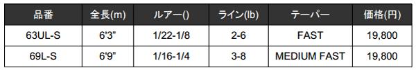 メガバス「ヒューガ(HYUGA)」2万円を切るハイパフォーマンスロッド誕生!_003