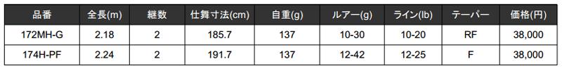 ポイズンアドレナ「172MH-G/174H-PF」の特徴をイヨケンが解説!(動画)_002