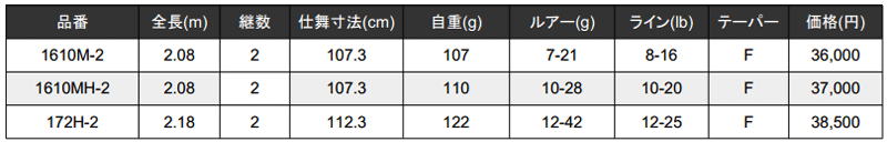 ポイズンアドレナ 2ピースの価格・スペックが公開!1ピースより軽い(1610M-2他)_002